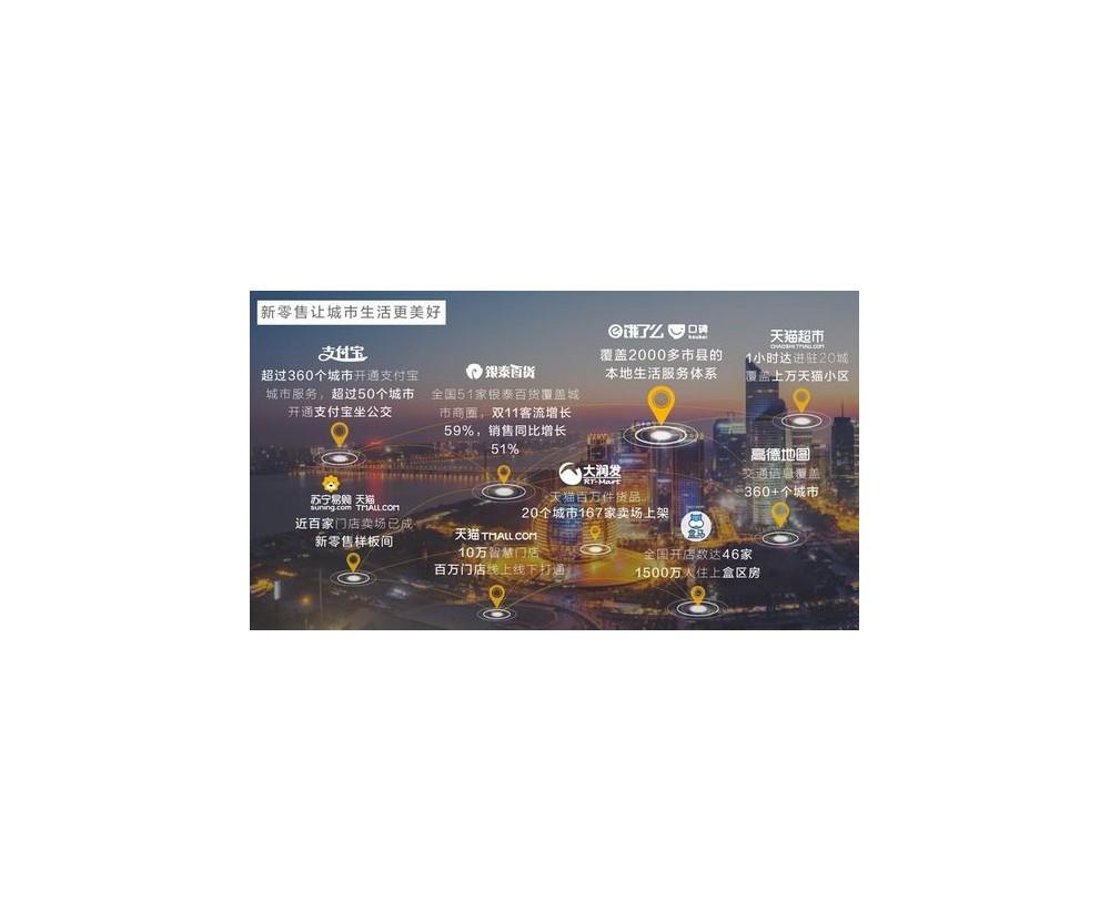 阿里新零售之城再下一城:天津